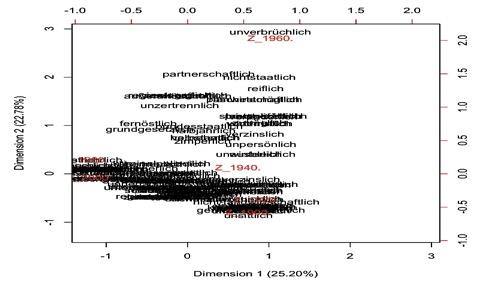 接尾辞–lich(英–lyに相当)を取る低頻度の派生形容詞と時代区分との関係