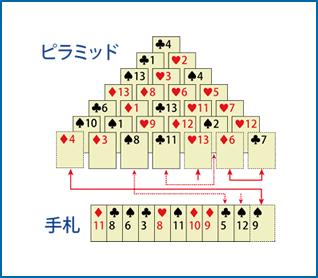 合計が13になるペアを上から取り除いていくトランプゲーム「ピラミッド」