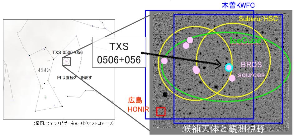 IceCube-170922Aと観測視野、および候補天体の天球上の位置関係