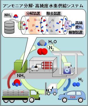 アンモニア水素ステーションの概念図