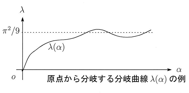 (原点から分岐する分岐曲線λ(α)の例)