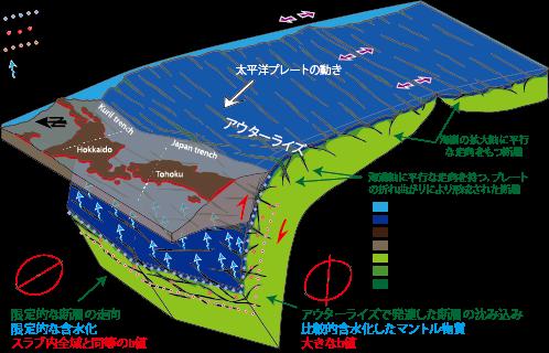 スラブマントルおよび海洋性マントルの含水化モデル