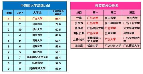 Nikkei ranking tables