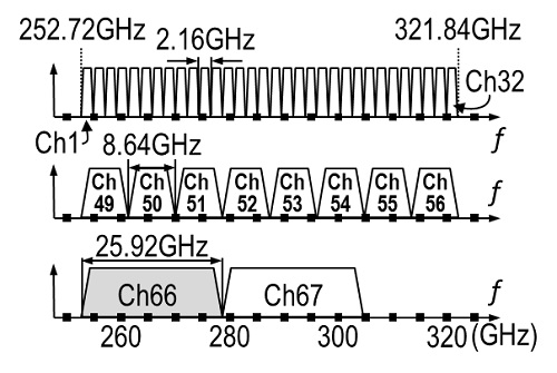 IEEE Std 802.15.3d規格の周波数チャネル割当