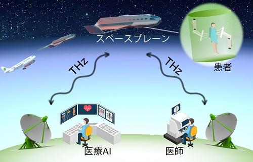 地上の医療AIと医師がテラヘルツ無線通信を介して宇宙空間の無重力状態で遠隔手術を行う