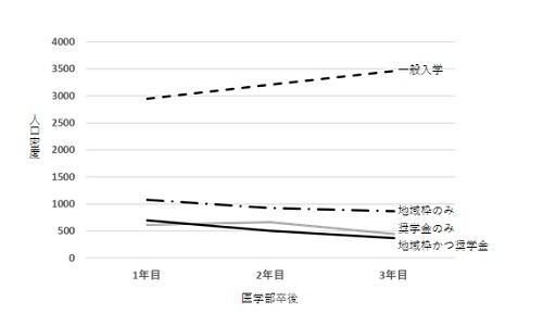 勤務地市区町村の人口密度中央値の年次推移