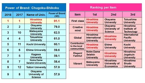 Nikkei's ranking