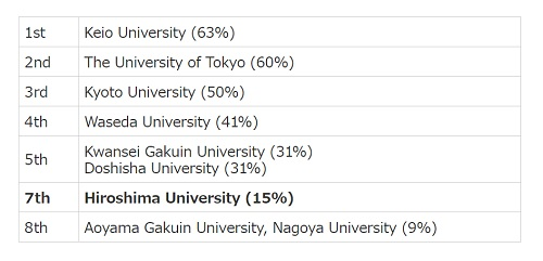 NPS University Ranking