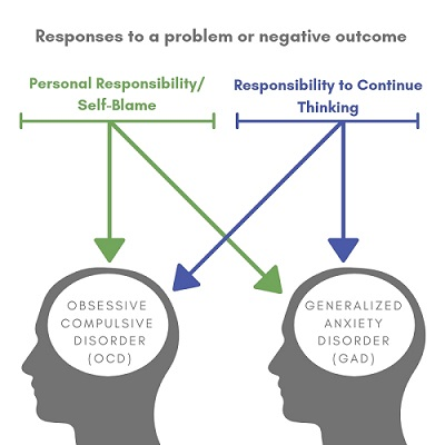 Two types of responsibility are predictors of OCD or GAD