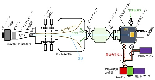 図1. 千葉工業大学惑星探査研究センターに設置されている高速度衝突実験装置の概略図