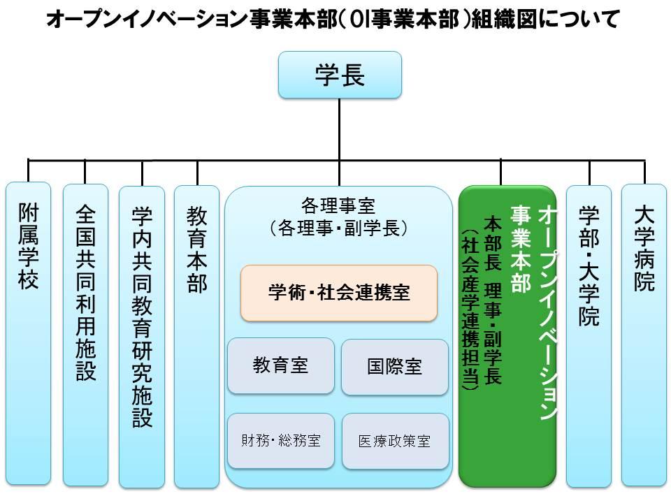 OI事業本部組織図