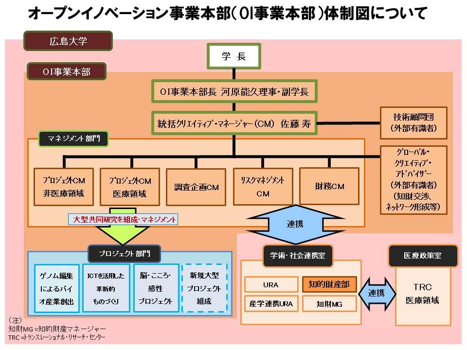 OI事業本部体制図