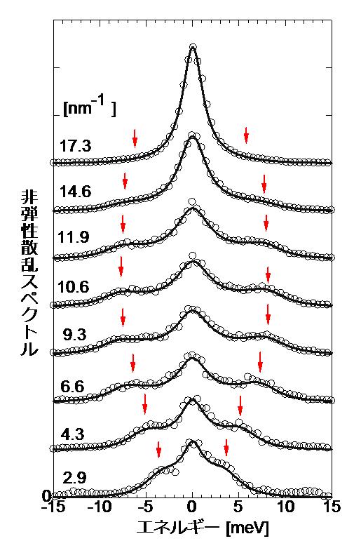 図1 非弾性散乱スペクトル
