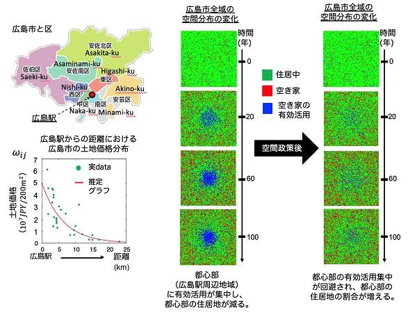 広島市の今後100年後の空き家分布の予測と空間政策後の都心部における住居可能領域の推移