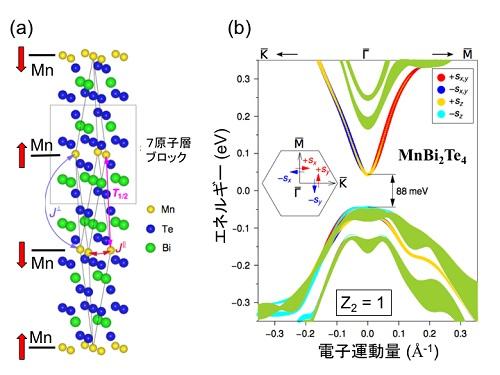 反強磁性トポロジカル絶縁体候補物質MnBi2Te4の結晶構造と理論計算による表面バンド構造