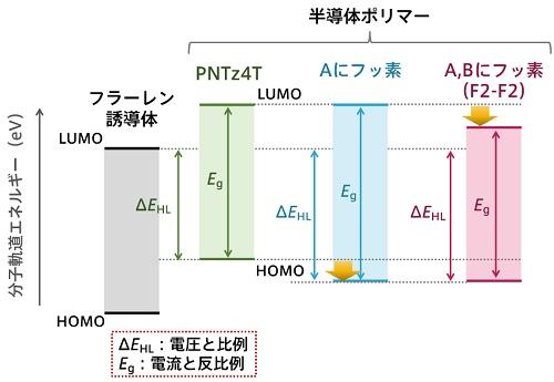 半導体ポリマーとフラーレン誘導体における分子軌道(HOMOとLUMO)が持つエネルギー準位の関係