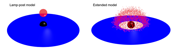 A representation of two competing black hole models: lamp-post and extended.
