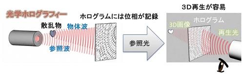 図4 ホログラフィーの原理
