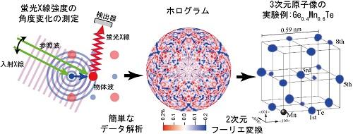 図5 蛍光X線ホログラフィー(XFH)の原理