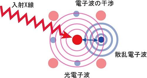 図6 X線吸収微細構造分光(XAFS)の原理