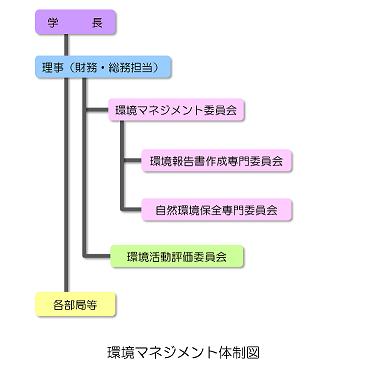 環境管理体制図