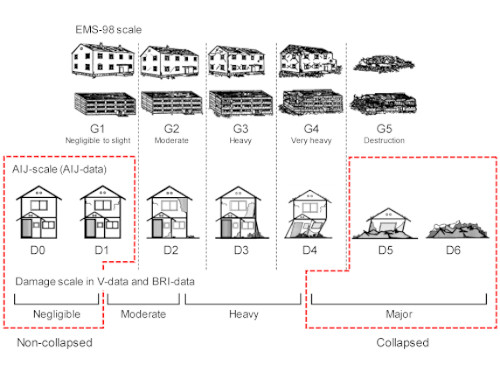 Building damage classification used in the 2016 Kumamoto earthquake