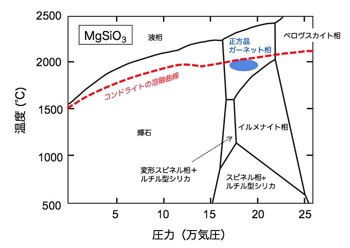 図1 MgSiO3の状態図(Gasparik, 1990の図を改変)