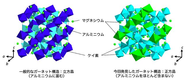 図2 ガーネットの結晶構造