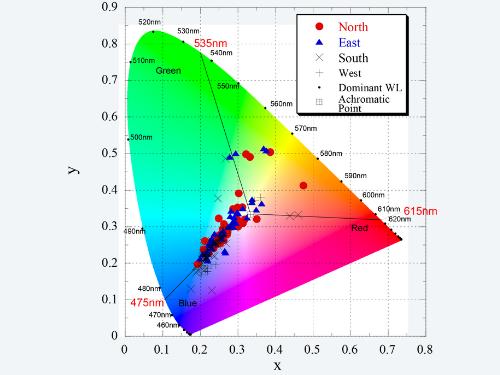 Nishinoshima Island discolored seawater colorimetric data