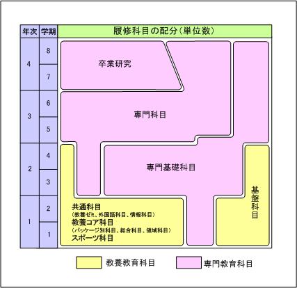 履修科目のおおよその年次配分(図)