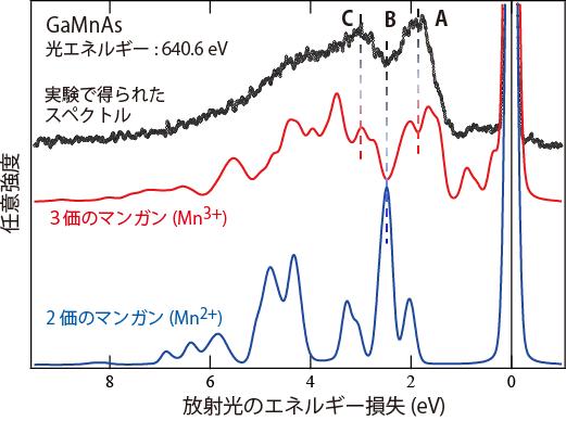 図3 GaMnAsの軟X線発光スペクトルと計算によるシミュレーションの比較
