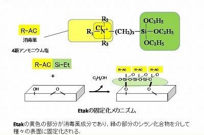 化合物 系 エトキシ コロナ シラン
