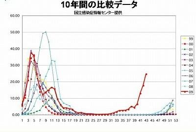10年間の比較データ