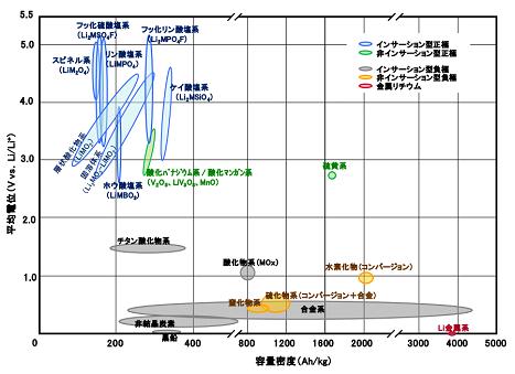 図1 リチウム二次電池の正極・負極材料の技術マップ