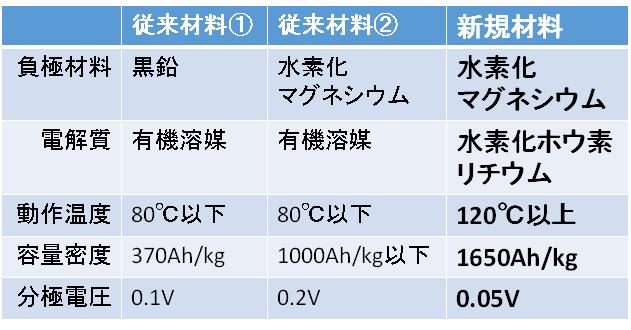 表1 従来材料と本成果での新規材料の比較