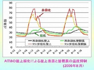 緑化ATM(夏季)の屋根裏温度の上限はせいぜい40℃(非緑化ATMでは70℃を超えている)