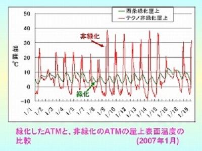 緑化ATMの冬季の屋上表面温度(最低温度で5〜10℃上昇)