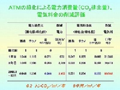 電気料金の削減評価
