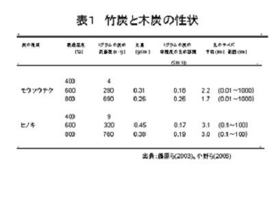 表1:竹炭と木炭(ヒノキ)の性状比較