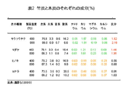 表2:竹炭と木炭の成分の割合(%)の比較