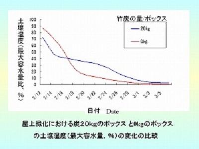 土壌湿度の変化の比較