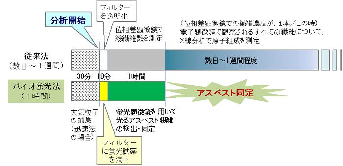 図1 従来法とバイオ蛍光法の工程の比較