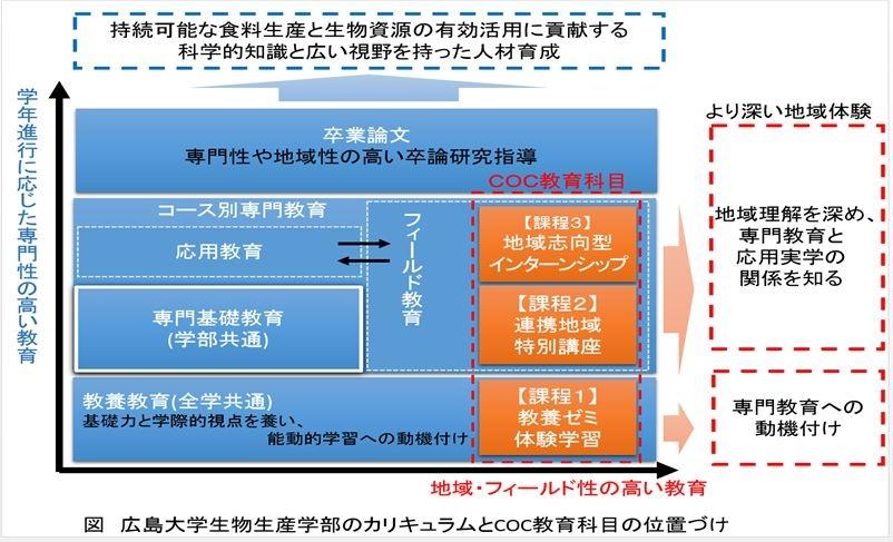 地(知)の拠点大学による地方創生推進事業 プログラム