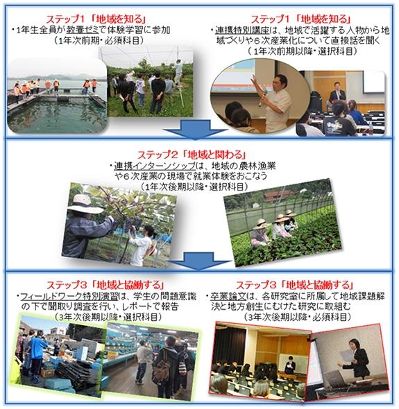 地(知)の拠点大学による地方創生推進事業 プログラム説明