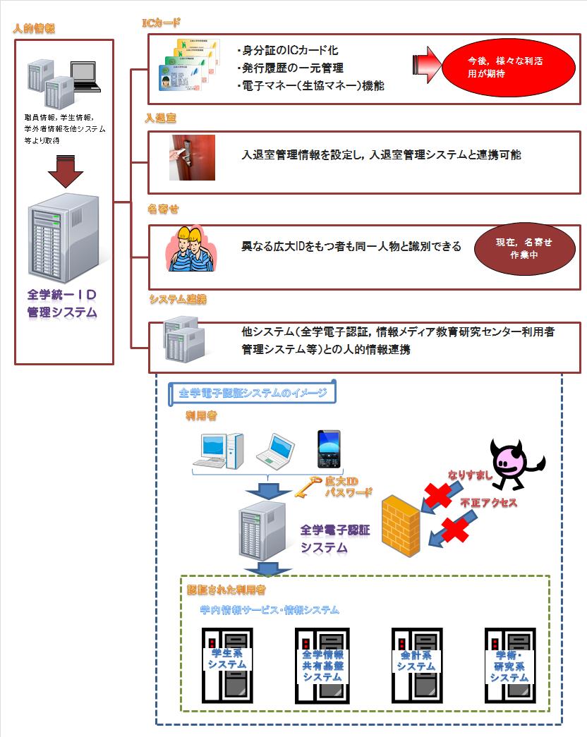全学統一ID基盤のイメージ