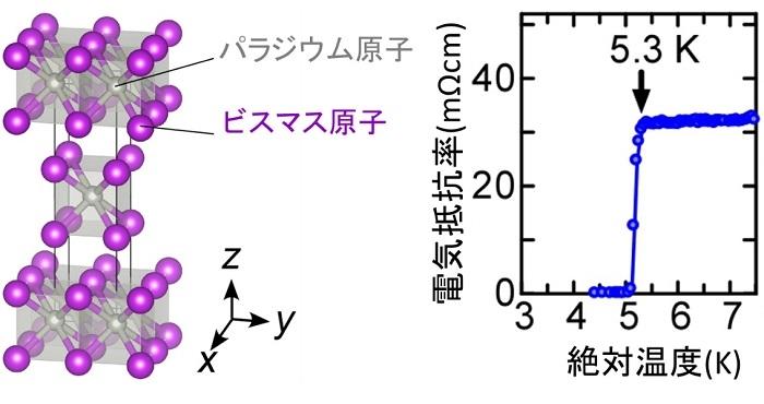 図1 パラジウムビスマス超伝導体PdBi2の結晶構造と電気抵抗率