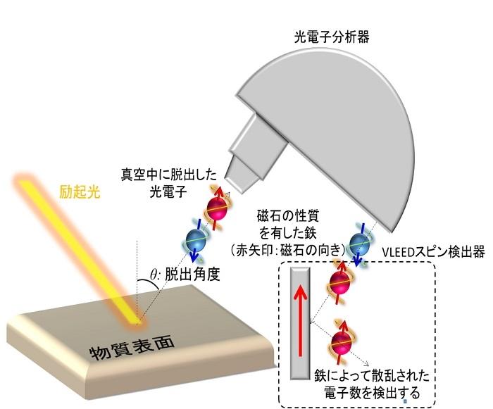 図2 スピン分解・角度分解光電子分光法の概念図