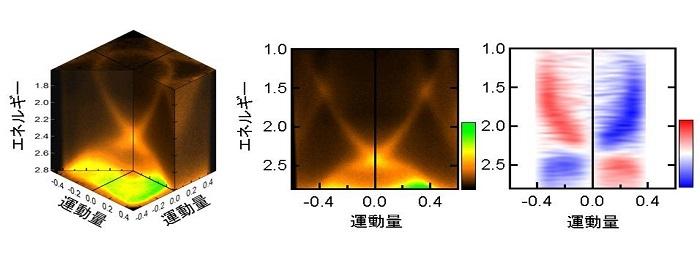 図3 スピン分解・角度分解光電子分光で得られた電子構造と電子スピン