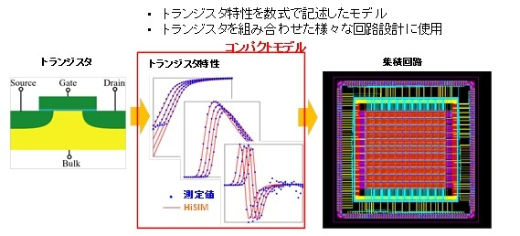 HiSIMの特徴:世界初の物理原理に基づくモデル
