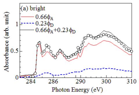 フラーレン分子領域での軟X線吸収スペクトル